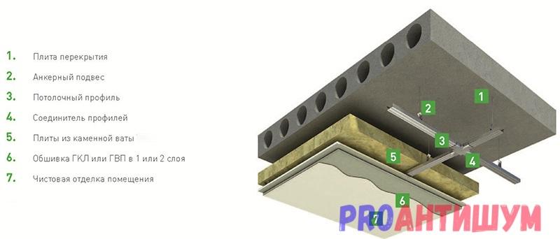 Схема: шумоизоляция потолка с применением гипсокартона. Автор: Артём Соков