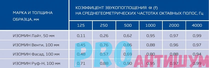 Коэффициенты звукопоглощения Базальтовой ваты