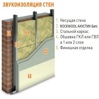 схема звукоизоляции стены роквул акустик