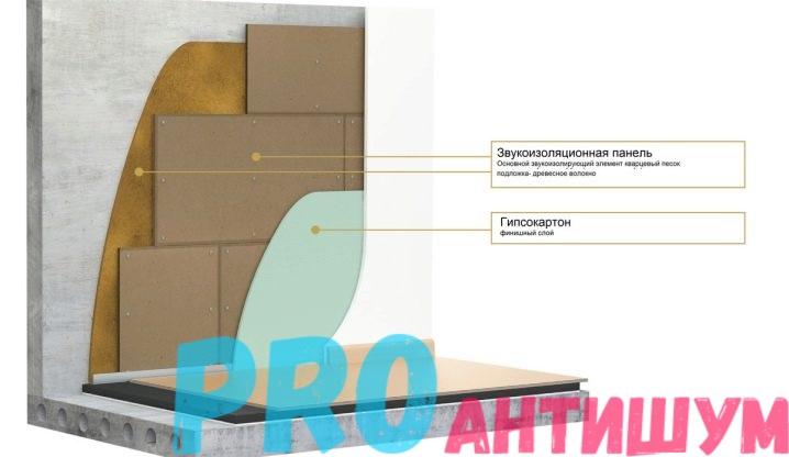 Фото: Схема шумоизоляции стены без каркаса. Автор: Роман Рыбкин