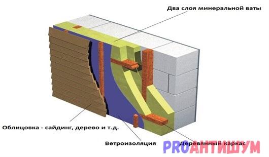 Фото: Наружная шумоизоляция газобетона. Автор: Алина Рыбкина