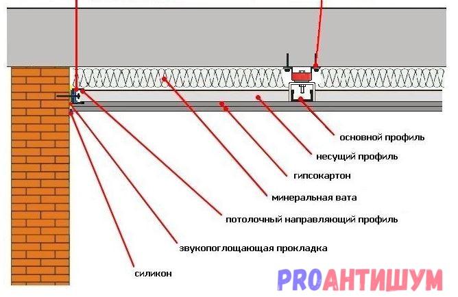 Фото: Полная схема шумоизоляции. Автор: Артём Соков