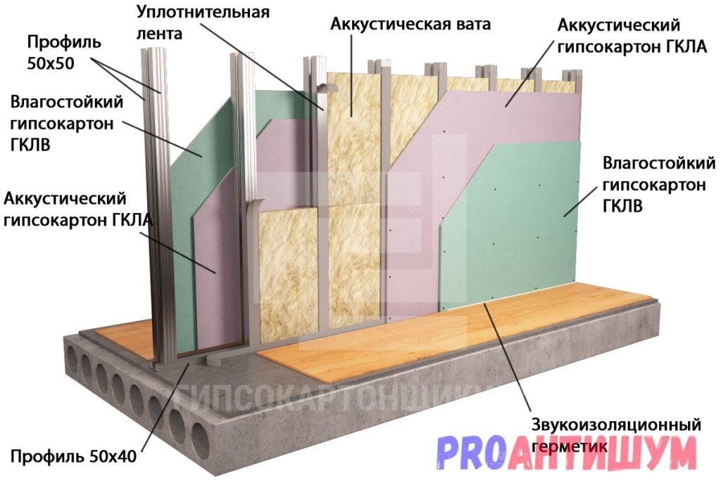 Фото: Схема шумоизоляции стены из гипсокартона. Автор: Константин Костоломов