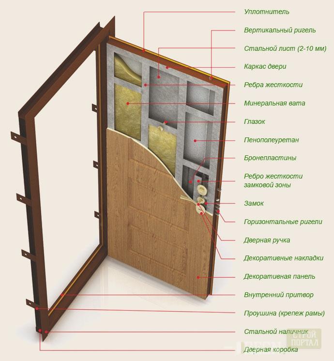 Как правильно сделать шумоизоляцию дверей своими руками?
