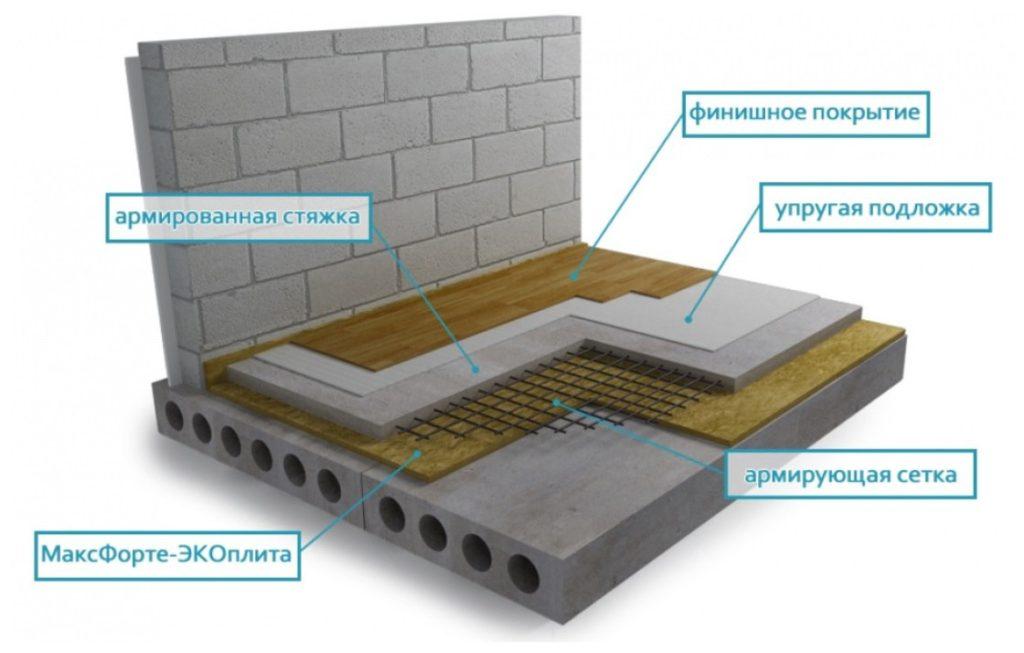 Укладка звукоизоляционного материала в «сухую» стяжку