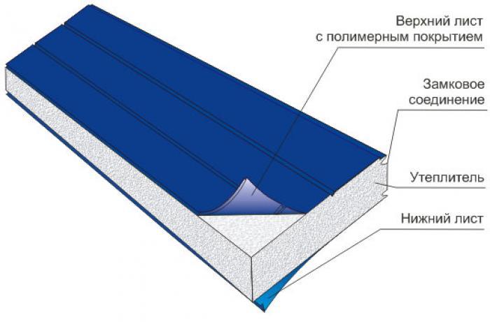 Лучшие материалы для шумоизоляции