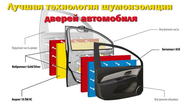 Шумоизоляция автомобиля: виды, производители и пошаговая инструкция