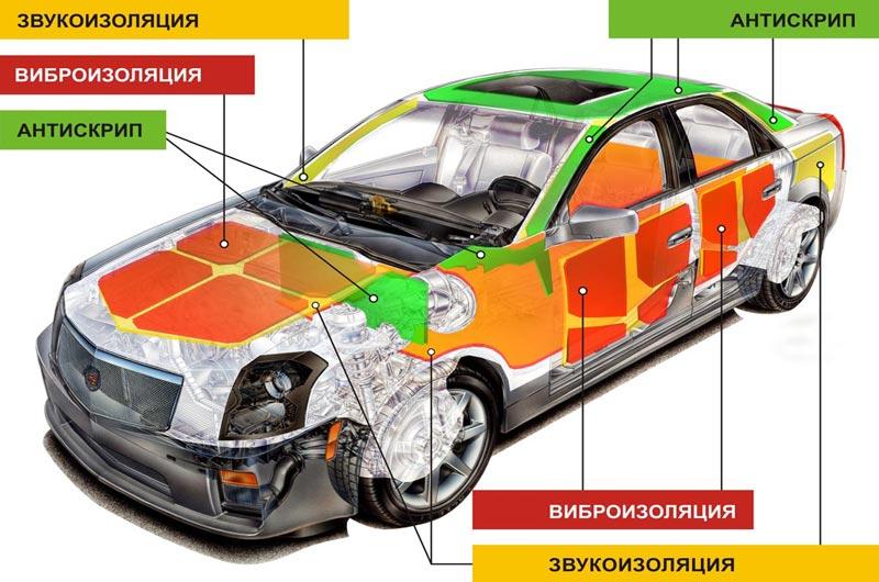 Какой материал для шумоизоляции автомобиля выбрать